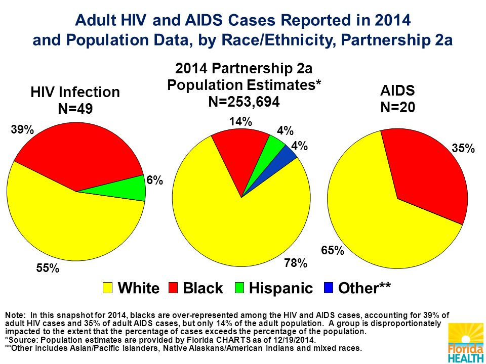 Note: In this snapshot for 2014, blacks are over-represented among the HIV and AIDS cases, accounting for 39% of adult HIV cases and 35% of adult AIDS cases, but only 14% of the adult population.