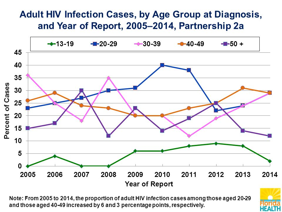 Adult HIV Infection Cases, by Age Group at Diagnosis, and Year of Report, 2005–2014, Partnership 2a Note: From 2005 to 2014, the proportion of adult HIV infection cases among those aged and those aged increased by 6 and 3 percentage points, respectively.