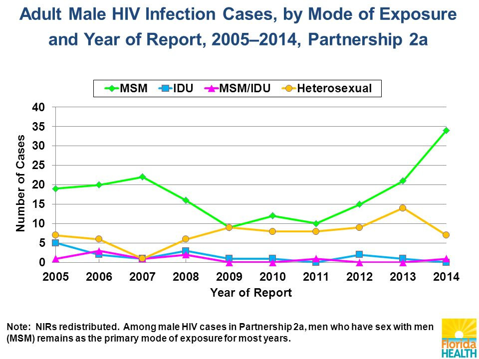 Adult Male HIV Infection Cases, by Mode of Exposure and Year of Report, 2005–2014, Partnership 2a Note: NIRs redistributed.