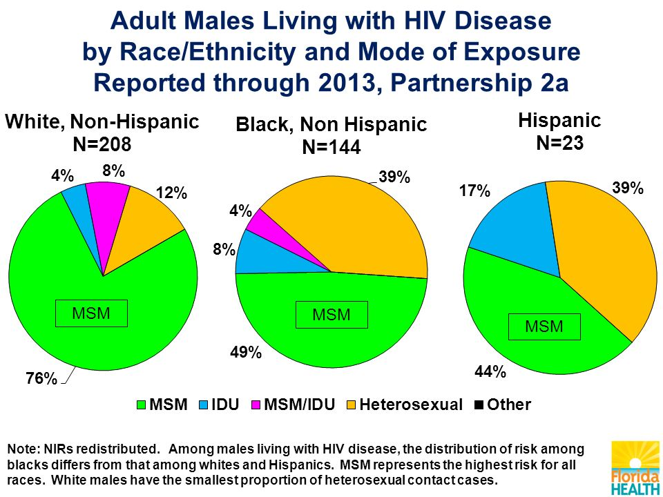 Adult Males Living with HIV Disease by Race/Ethnicity and Mode of Exposure Reported through 2013, Partnership 2a Note: NIRs redistributed.
