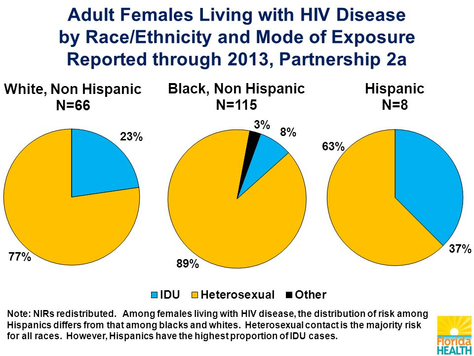 Adult Females Living with HIV Disease by Race/Ethnicity and Mode of Exposure Reported through 2013, Partnership 2a Note: NIRs redistributed.