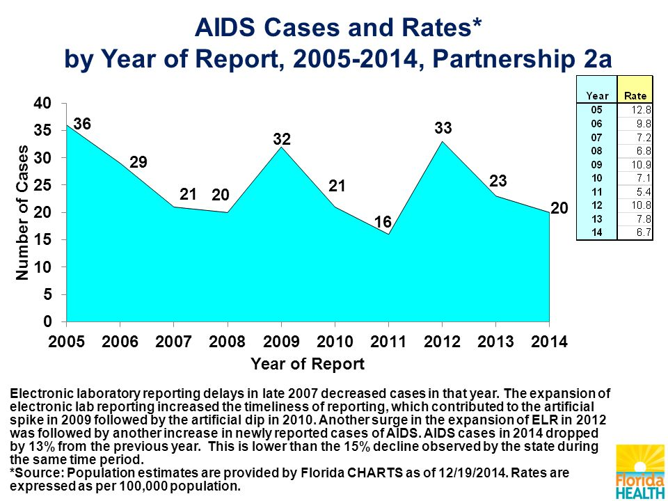 AIDS Cases and Rates* by Year of Report, , Partnership 2a Electronic laboratory reporting delays in late 2007 decreased cases in that year.