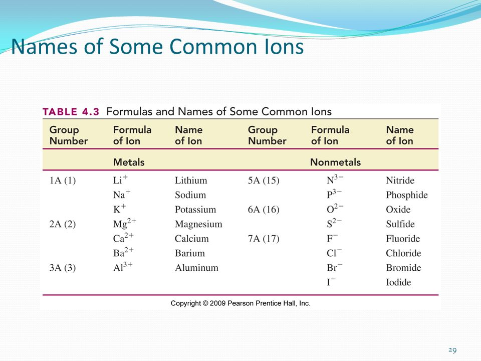 Names of Some Common Ions 29