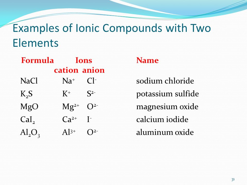 Examples of Ionic Compounds with Two Elements Formula IonsName cation anion NaClNa + Cl - sodium chloride K 2 SK + S 2- potassium sulfide MgOMg 2+ O 2- magnesium oxide CaI 2 Ca 2+ I - calcium iodide Al 2 O 3 Al 3+ O 2- aluminum oxide 31