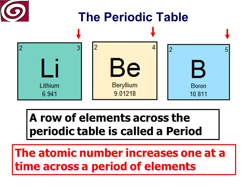 The periodic table atomic number number of protons symbol atomic 18 patterns of valence electrons number of energy levels 7 1 st energy level 2 2 nd energy level 8 3 rd energy level 18 4 th energy level 32 5 th urtaz Choice Image