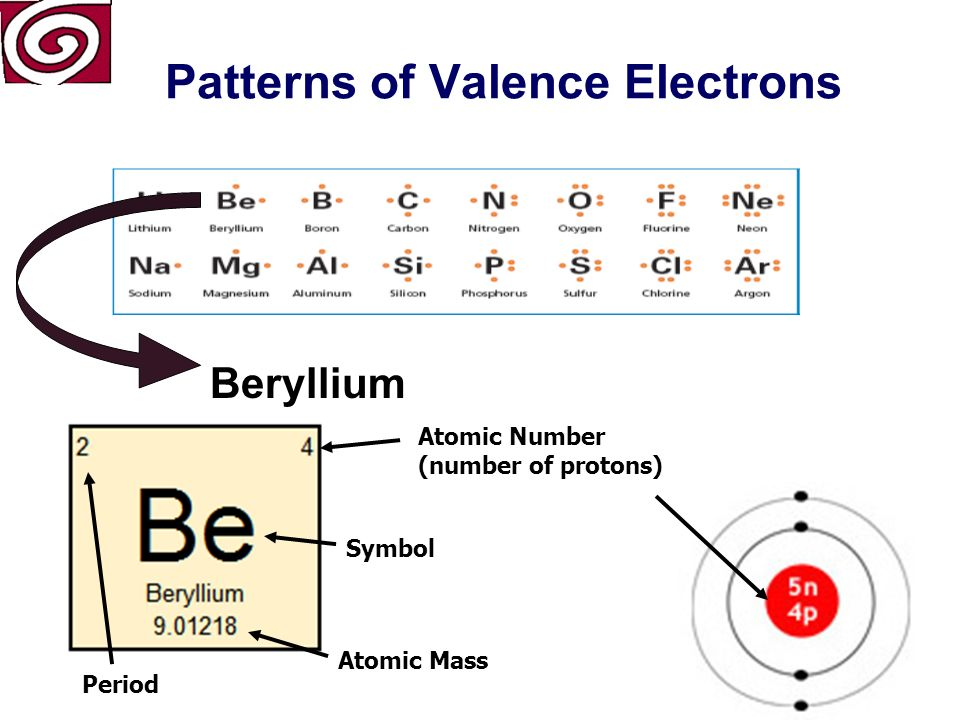 The periodic table atomic number number of protons symbol atomic 8 patterns of valence electrons number of energy levels 2 first energy level 2 second energy level 1 lithium urtaz Image collections
