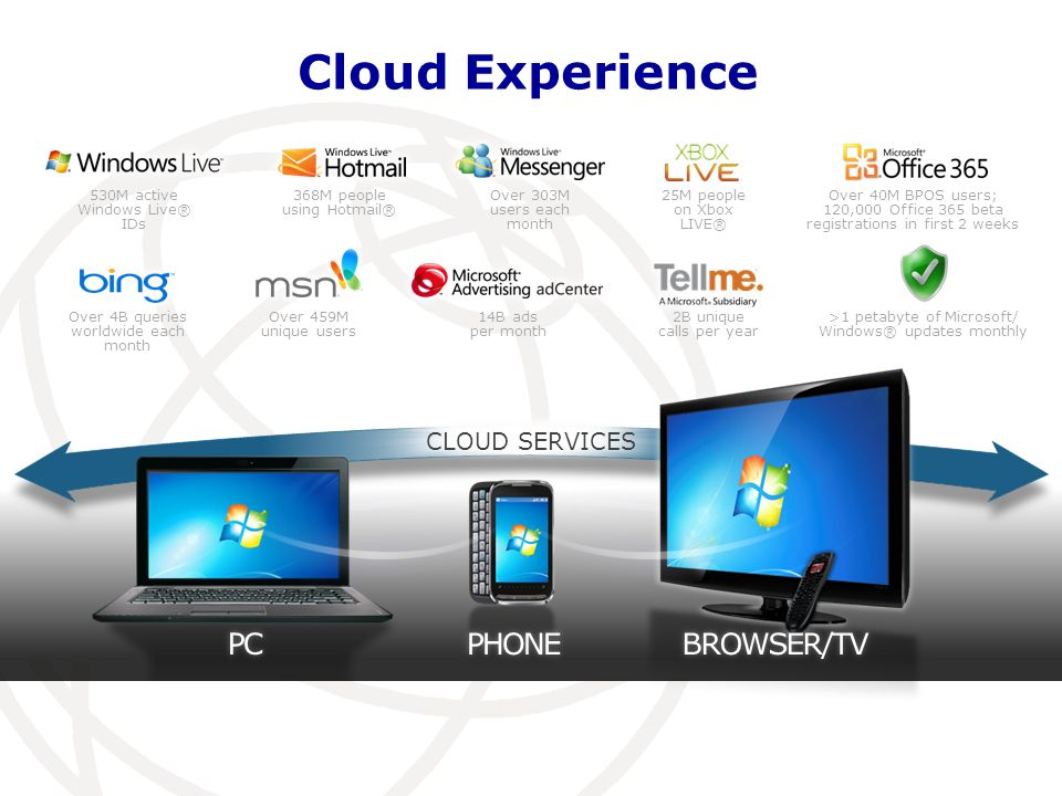 4 cloud experience - Account Technology