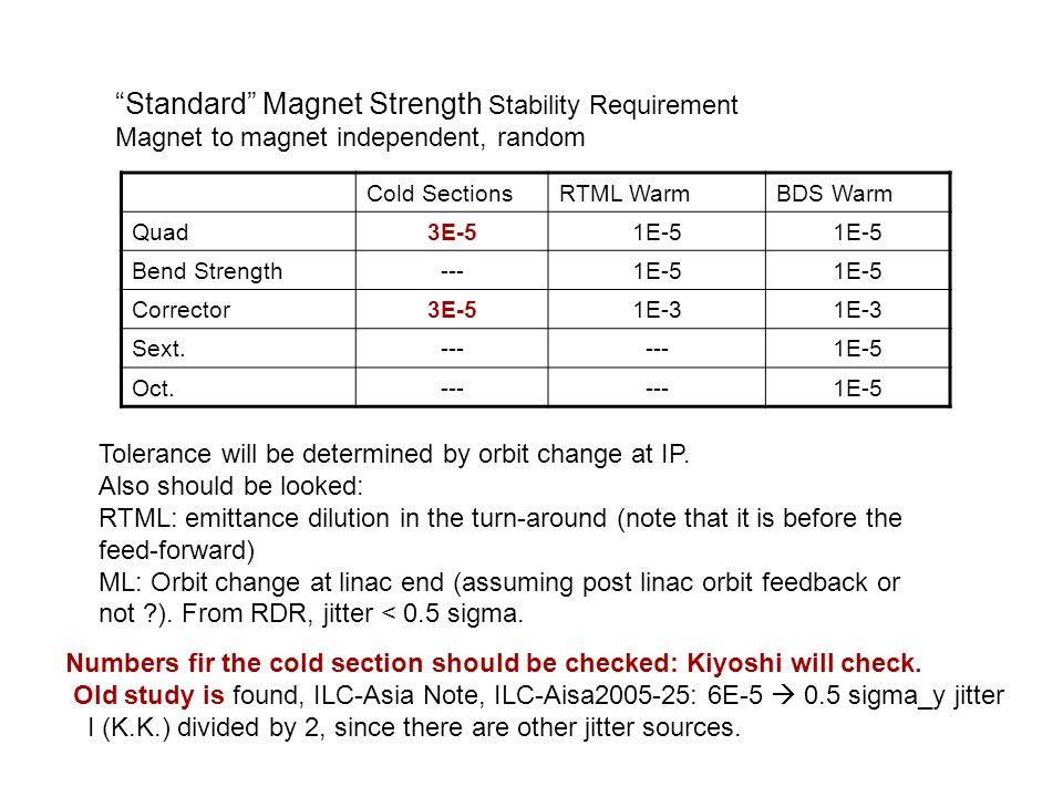 Cold SectionsRTML WarmBDS Warm Quad3E-51E-5 Bend Strength---1E-5 Corrector3E-51E-3 Sext.--- 1E-5 Oct.--- 1E-5 Standard Magnet Strength Stability Requirement Magnet to magnet independent, random Tolerance will be determined by orbit change at IP.