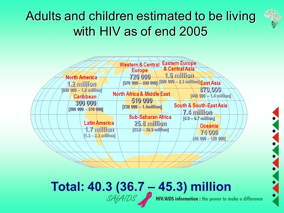 Global summary of the HIV/AIDS epidemic, December 2005 Number of people living with HIV/AIDS Total40.3 million (36.7 – 45.3 million) Adults38.0 million (34.5 – 42.6 million) Women17.6 million (16.2 – 19.3 million Chn under 15 yrs 2.3 million (2.1 – 2.8 million) People newly infected with HIV in 2004 Total4.9 million (4.3 – 6.6 million) Adults4.2 million (3.6 – 5.8 million) Chn under 15 years 700,000 ( – ) AIDS deaths in 2004Total3.1 million (2.8 – 3.6 million) Adults2.6 million (2.3 – 2.9 million) Children under 15 years ( – )