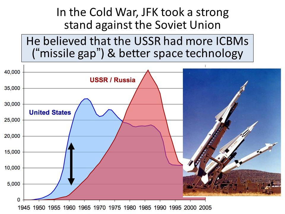 In the Cold War, JFK took a strong stand against the Soviet Union He believed that the USSR had more ICBMs ( missile gap ) & better space technology