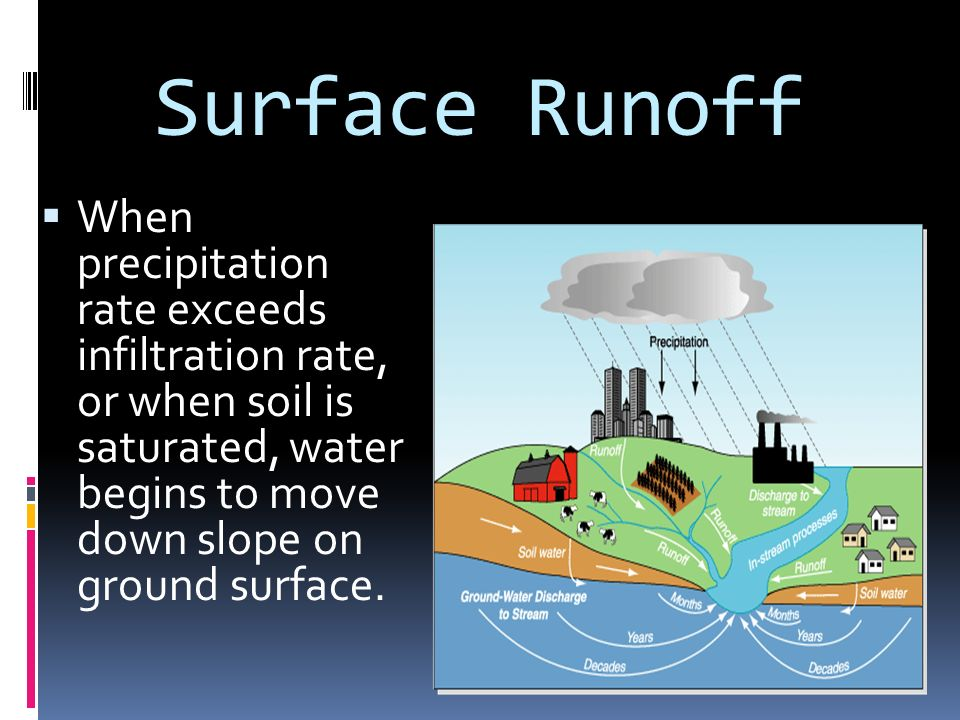  About 3% of this water will seep underground  About 31% will run off into rivers, streams and lakes  About 66% of the water returns to the atmosphere through evaporation and transpiration