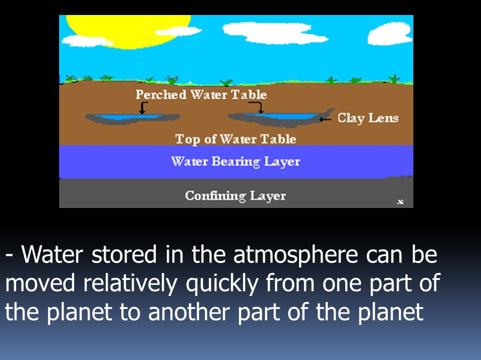 -atmosphere holds only very small percentage of Earth's water supply at any given time World Water Supply Source% of Supply Oceans97.08 Ice Sheets and Glaciers1.99 Ground Water0.62 Atmosphere0.29 Lakes (Fresh)0.01 Inland Seas / Salt Water Lakes0.005 Soil Moisture0.004 Rivers rapid recycling of water must occur between earth s surface and atmosphere