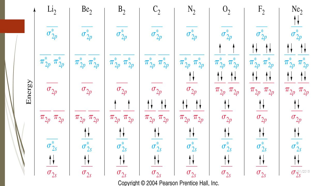 Physical organic chemistry prepared by dr khalid ahmad shadid 17 heteronuclear diatomic molecules in the molecular orbital diagram for no the 2s and 2p atomic orbitals of oxygen are slightly lower than those of pooptronica