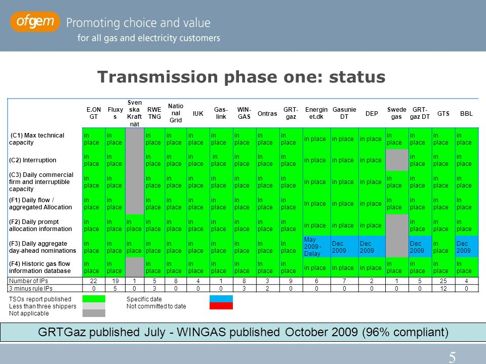 5 Transmission phase one: status E.ON GT Fluxy s Sven ska Kraft nät RWE TNG Natio nal Grid IUK Gas- link WIN- GAS Ontras GRT- gaz Energin et.dk Gasunie DT DEP Swede gas GRT- gaz DT GTSBBL (C1) Max technical capacity in place (C2) Interruption in place In place in place (C3) Daily commercial firm and interruptible capacity in place (F1) Daily flow / aggregated Allocation in place In place in place In placein place In place (F2) Daily prompt allocation information in place (F3) Daily aggregate day-ahead nominations in place In place May Delay Dec 2009 in place Dec 2009 (F4) Historic gas flow information database in place In place in place In place Number of IPs minus rule IPs TSOs report publishedSpecific date Less than three shippers Not committed to date Not applicable GRTGaz published July - WINGAS published October 2009 (96% compliant)