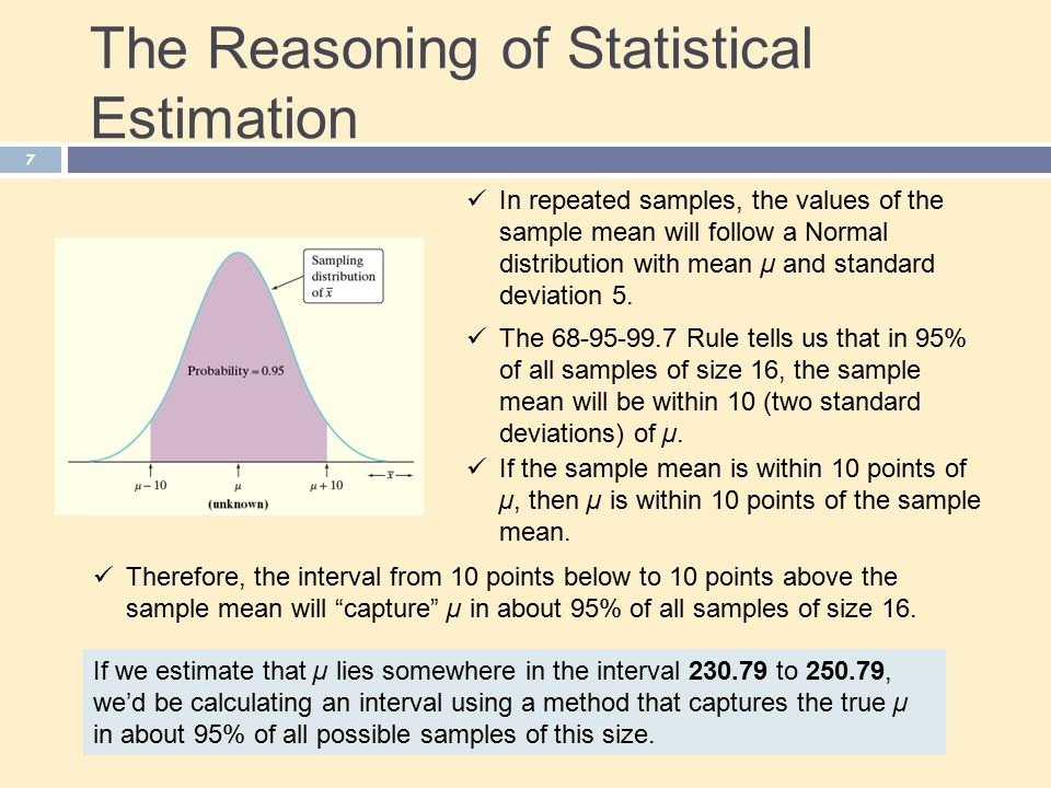 The Reasoning of Statistical Estimation If we estimate that µ lies somewhere in the interval to , we'd be calculating an interval using a method that captures the true µ in about 95% of all possible samples of this size.