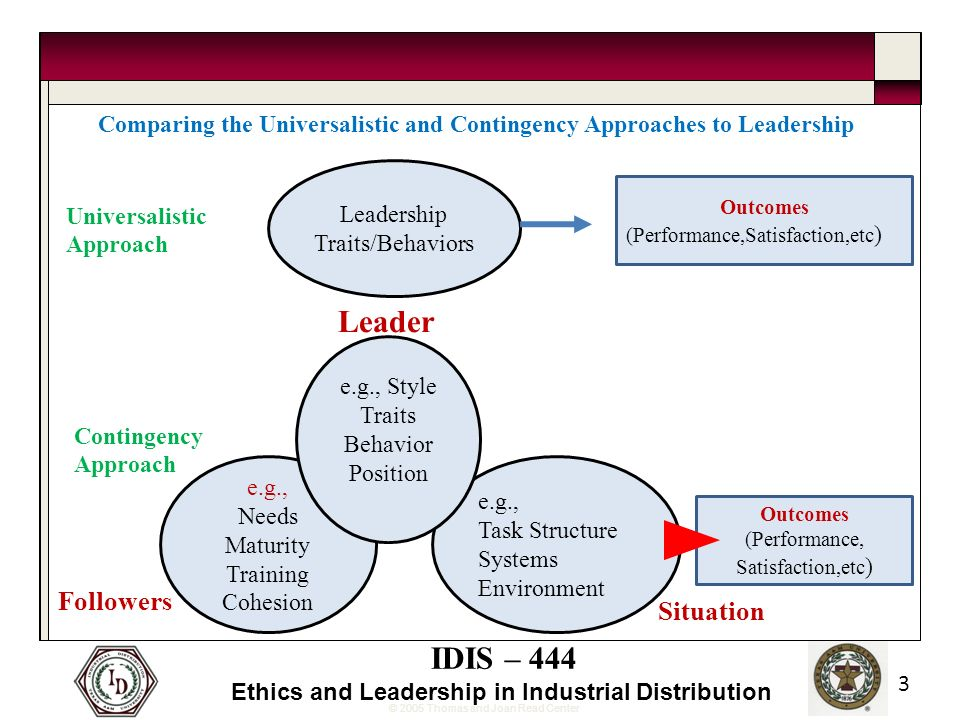 © 2005 Thomas and Joan Read Center IDIS – 444 Ethics and Leadership in Industrial Distribution 3 Leadership Traits/Behaviors Outcomes (Performance,Satisfaction,etc ) Outcomes (Performance, Satisfaction,etc ) Universalistic Approach e.g., Needs Maturity Training Cohesion Followers Contingency Approach e.g., Task Structure Systems Environment Situation e.g., Style Traits Behavior Position Leader Comparing the Universalistic and Contingency Approaches to Leadership