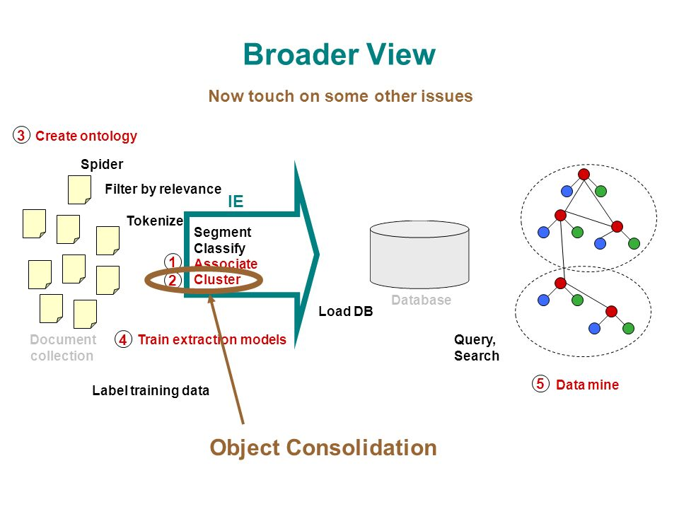 Broader View Create ontology Segment Classify Associate Cluster Load DB Spider Query, Search Data mine IE Tokenize Document collection Database Filter by relevance Label training data Train extraction models Now touch on some other issues 1 2 3 4 5 Object Consolidation