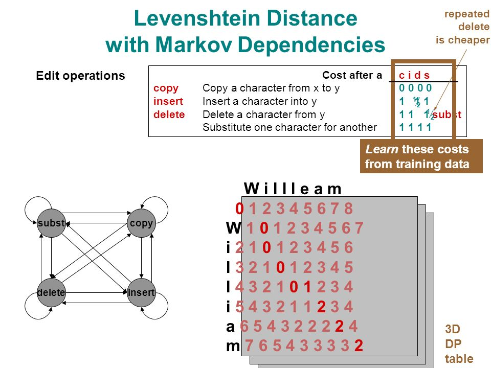 Levenshtein Distance with Markov Dependencies Cost after ac i d s copyCopy a character from x to y0 0 0 0 insertInsert a character into y1 1 1 deleteDelete a character from y1 1 1 subst Substitute one character for another1 1 1 1 Edit operations W i l l l e a m 0 1 2 3 4 5 6 7 8 W 1 0 1 2 3 4 5 6 7 i 2 1 0 1 2 3 4 5 6 l 3 2 1 0 1 2 3 4 5 l 4 3 2 1 0 1 2 3 4 i 5 4 3 2 1 1 2 3 4 a 6 5 4 3 2 2 2 2 4 m 7 6 5 4 3 3 3 3 2 Learn these costs from training data subst insertdelete 3D DP table repeated delete is cheaper copy 1 2 1 2