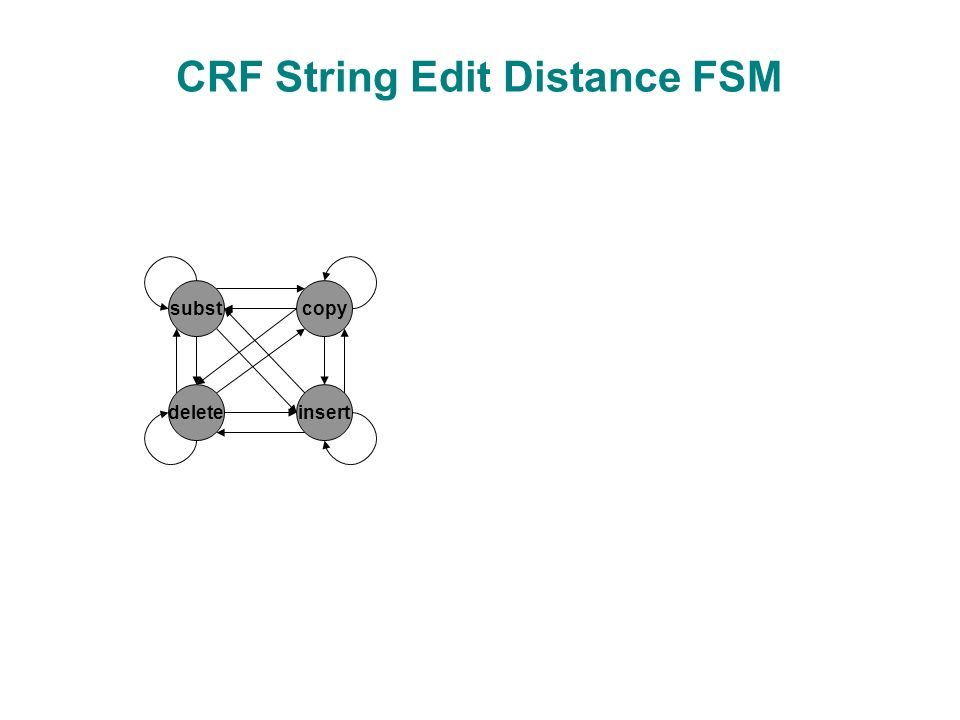 CRF String Edit Distance FSM subst insertdelete copy