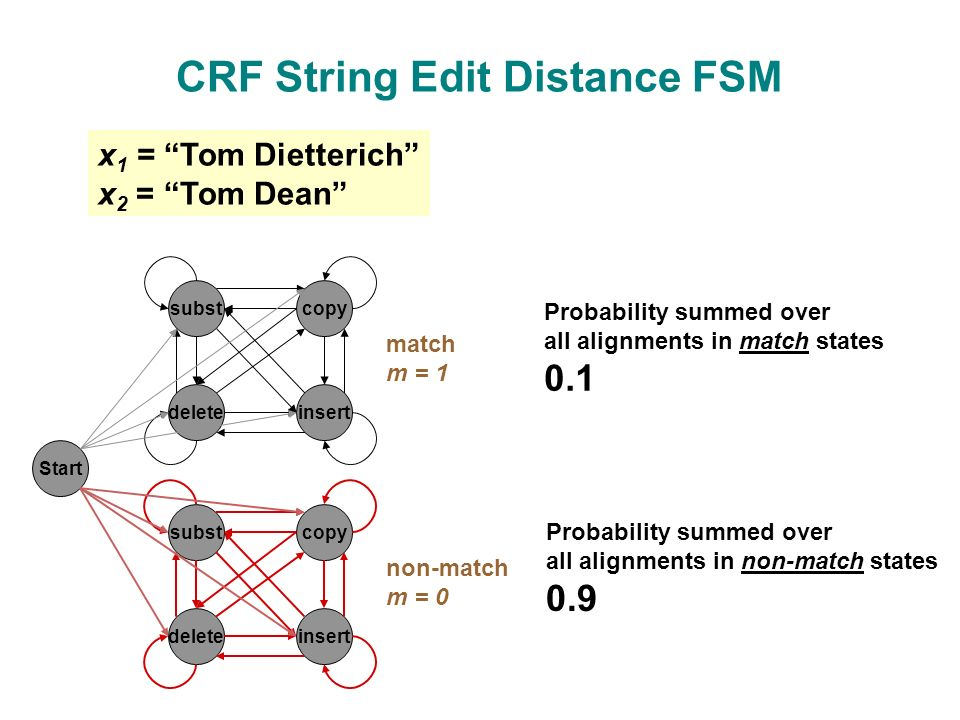 CRF String Edit Distance FSM subst insertdelete copy subst insertdelete copy Start match m = 1 non-match m = 0 Probability summed over all alignments in match states 0.1 Probability summed over all alignments in non-match states 0.9 x 1 = Tom Dietterich x 2 = Tom Dean