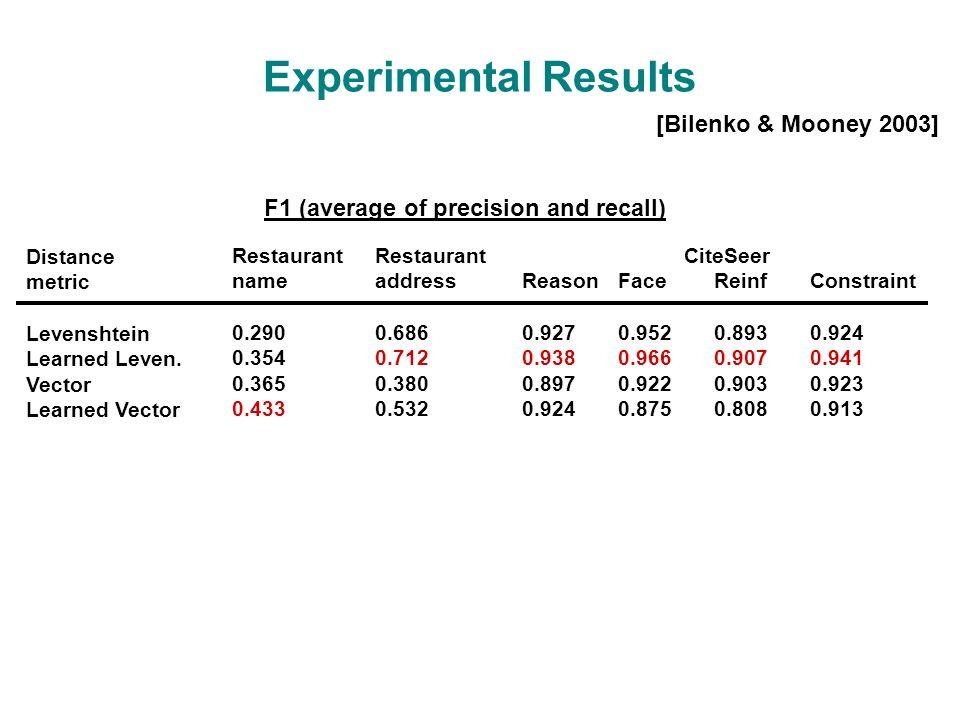 Experimental Results CiteSeer ReasonFaceReinfConstraint 0.9270.9520.8930.924 0.9380.9660.9070.941 0.8970.9220.9030.923 0.9240.875 0.8080.913 Restaurant name 0.290 0.354 0.365 0.433 Restaurant address 0.686 0.712 0.380 0.532 Distance metric Levenshtein Learned Leven.