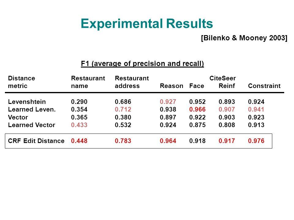 Experimental Results CiteSeer ReasonFaceReinfConstraint 0.9270.9520.8930.924 0.9380.9660.9070.941 0.8970.9220.9030.923 0.9240.8750.8080.913 0.9640.9180.9170.976 Restaurant name 0.290 0.354 0.365 0.433 0.448 Restaurant address 0.686 0.712 0.380 0.532 0.783 Distance metric Levenshtein Learned Leven.