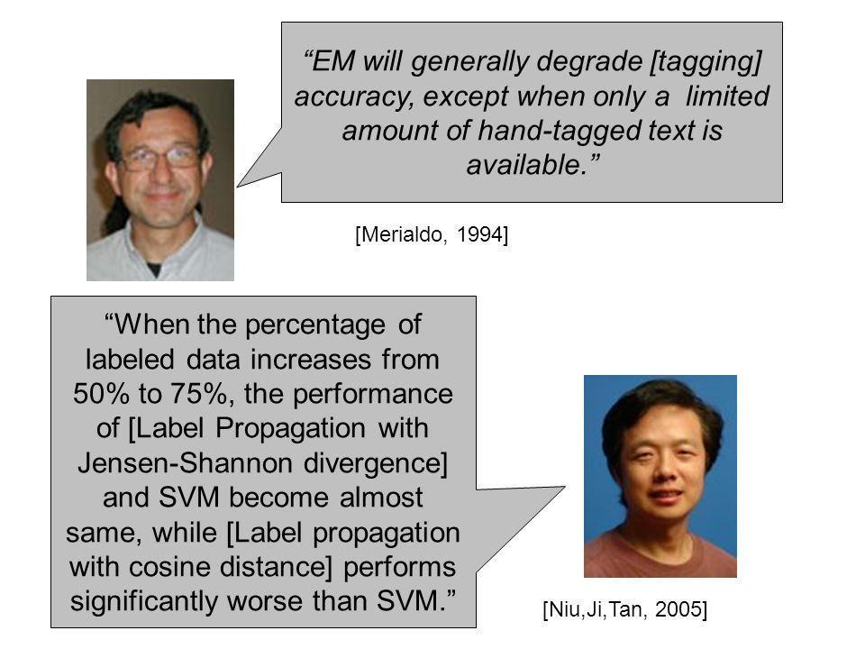 EM will generally degrade [tagging] accuracy, except when only a limited amount of hand-tagged text is available. [Merialdo, 1994] When the percentage of labeled data increases from 50% to 75%, the performance of [Label Propagation with Jensen-Shannon divergence] and SVM become almost same, while [Label propagation with cosine distance] performs significantly worse than SVM. [Niu,Ji,Tan, 2005]