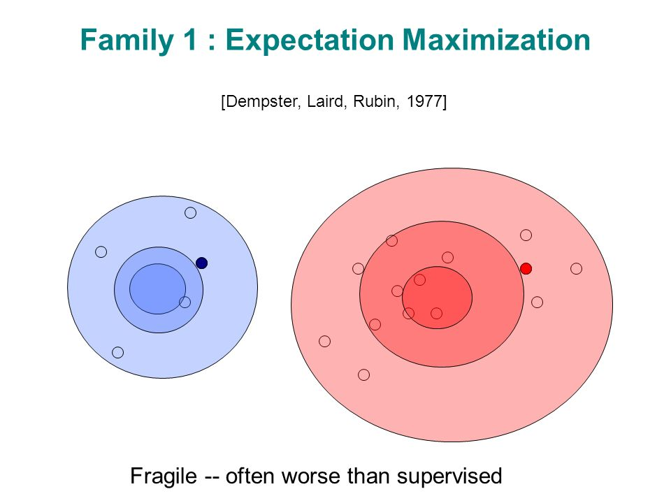 Family 1 : Expectation Maximization [Dempster, Laird, Rubin, 1977] Fragile -- often worse than supervised