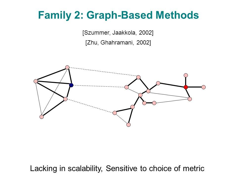 Family 2: Graph-Based Methods [Zhu, Ghahramani, 2002] [Szummer, Jaakkola, 2002] Lacking in scalability, Sensitive to choice of metric