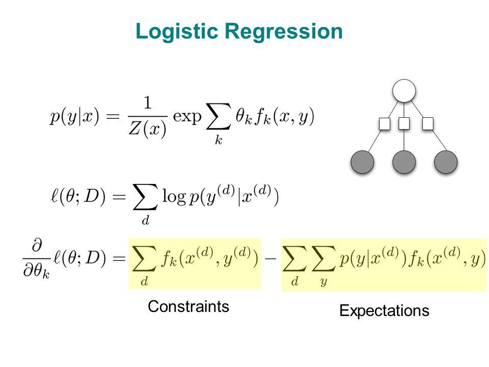 Logistic Regression Constraints Expectations