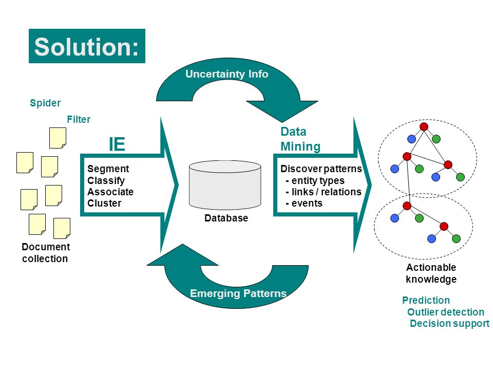 Segment Classify Associate Cluster Filter Prediction Outlier detection Decision support IE Document collection Database Discover patterns - entity types - links / relations - events Data Mining Spider Actionable knowledge Uncertainty Info Emerging Patterns Solution: