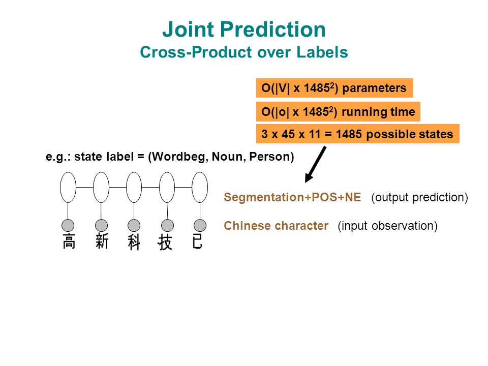Joint Prediction Cross-Product over Labels Segmentation+POS+NE Chinese character(input observation) (output prediction) 3 x 45 x 11 = 1485 possible states O(|o| x 1485 2 ) running time O(|V| x 1485 2 ) parameters e.g.: state label = (Wordbeg, Noun, Person)