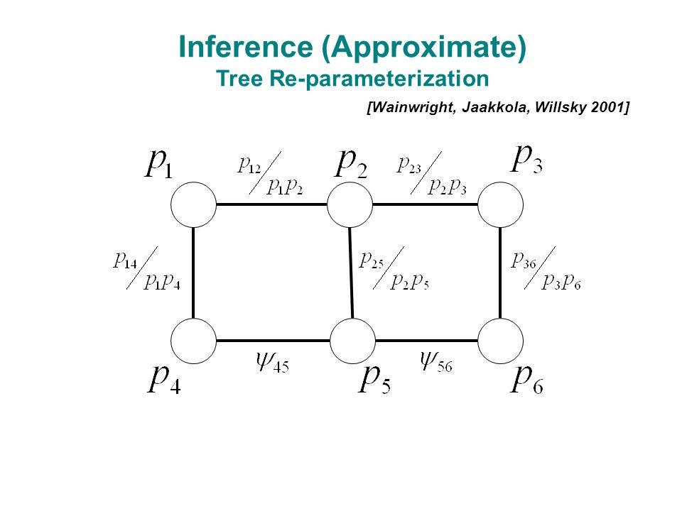 [Wainwright, Jaakkola, Willsky 2001] Inference (Approximate) Tree Re-parameterization