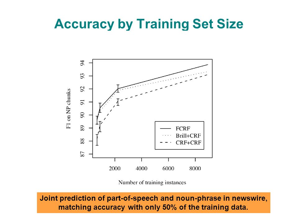 Accuracy by Training Set Size Joint prediction of part-of-speech and noun-phrase in newswire, matching accuracy with only 50% of the training data.