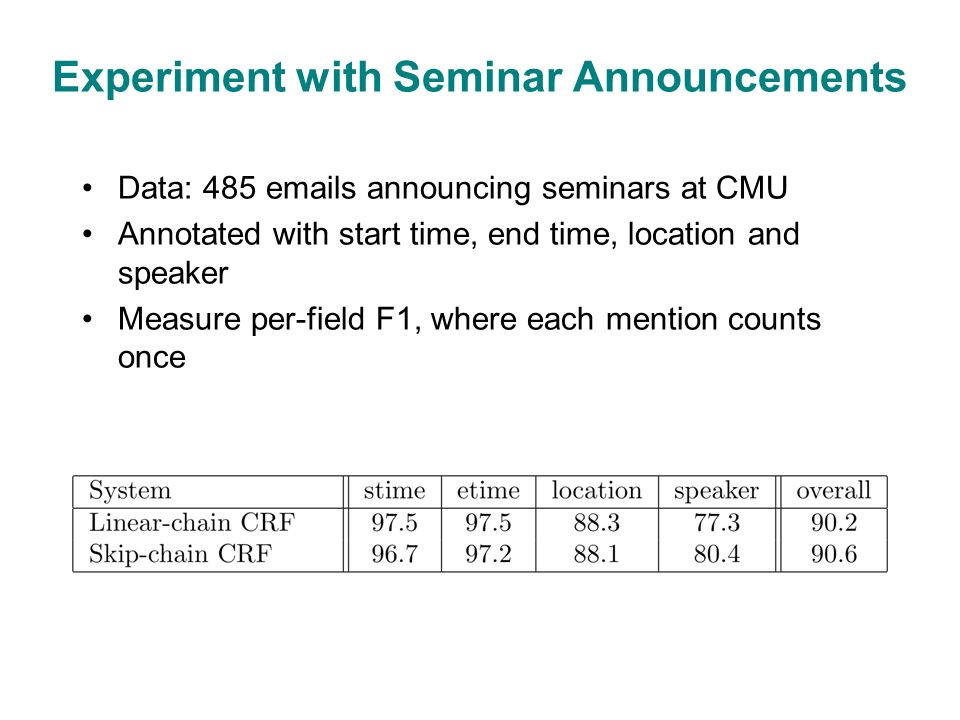 Experiment with Seminar Announcements Data: 485 emails announcing seminars at CMU Annotated with start time, end time, location and speaker Measure per-field F1, where each mention counts once
