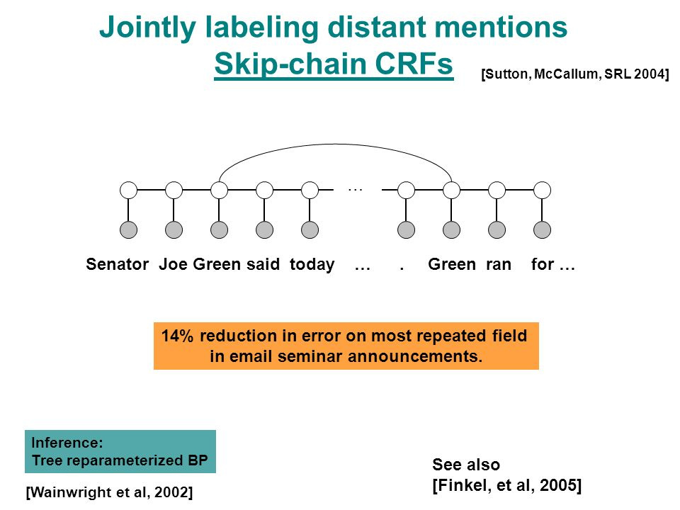 Jointly labeling distant mentions Skip-chain CRFs Senator Joe Green said today ….