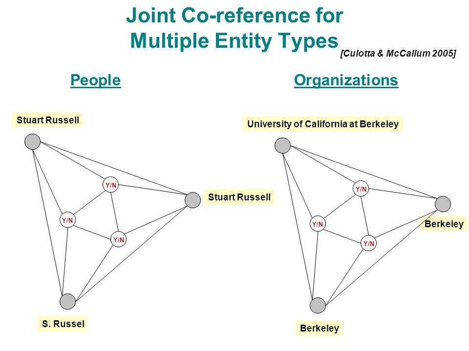 Y/N Joint Co-reference for Multiple Entity Types Stuart Russell University of California at Berkeley [Culotta & McCallum 2005] S.