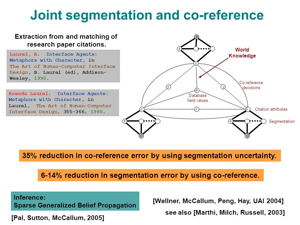 p Database field values c Joint segmentation and co-reference o s o s c c s o Citation attributes y y y Segmentation [Wellner, McCallum, Peng, Hay, UAI 2004] Inference: Sparse Generalized Belief Propagation Co-reference decisions Laurel, B.