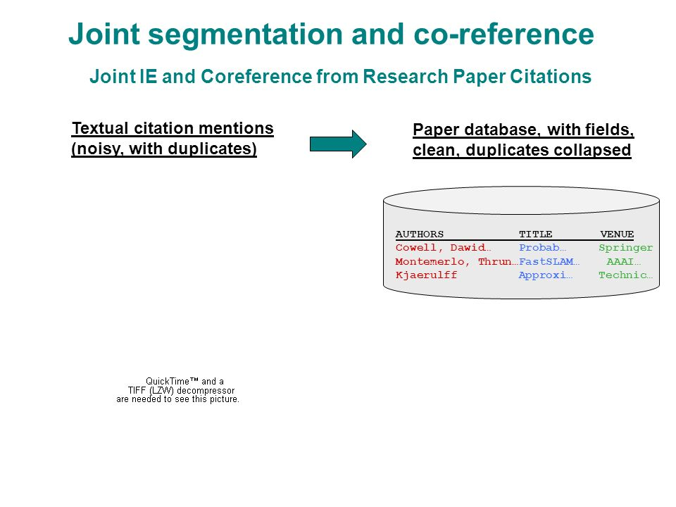 Joint IE and Coreference from Research Paper Citations Textual citation mentions (noisy, with duplicates) Paper database, with fields, clean, duplicates collapsed AUTHORS TITLE VENUE Cowell, Dawid… Probab…Springer Montemerlo, Thrun…FastSLAM… AAAI… Kjaerulff Approxi… Technic… Joint segmentation and co-reference