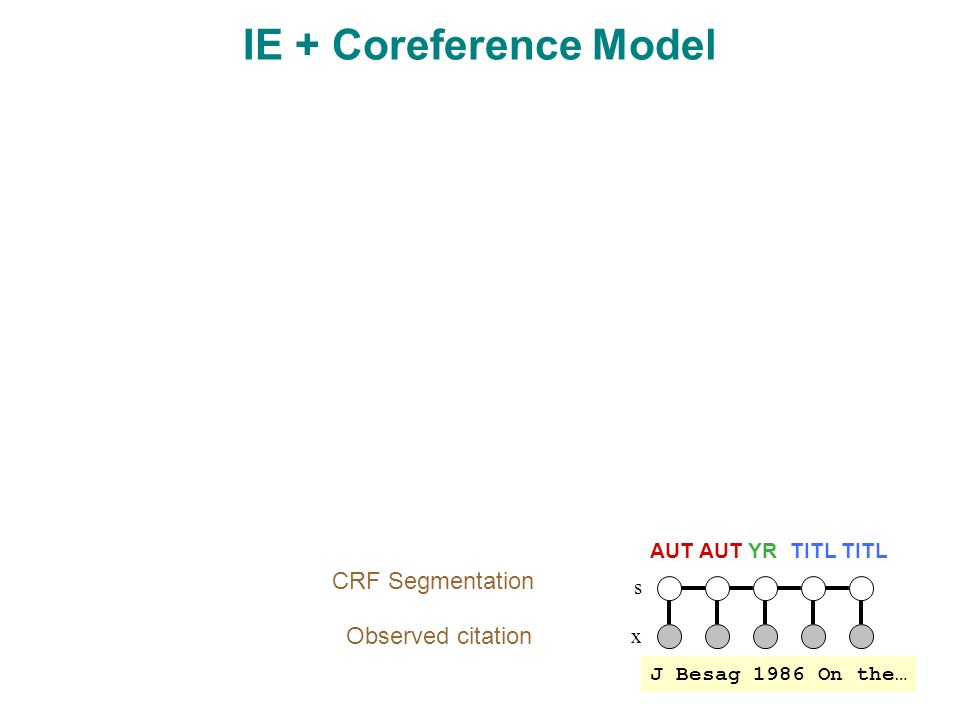 x s Observed citation CRF Segmentation IE + Coreference Model J Besag 1986 On the… AUT AUT YR TITL TITL