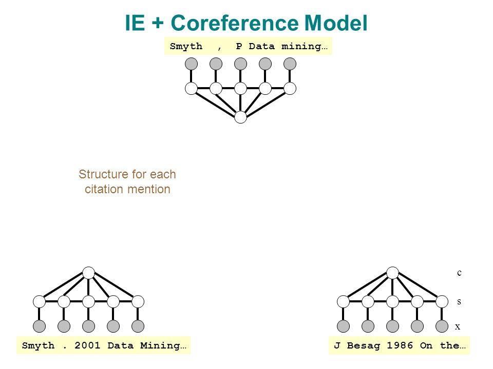x s IE + Coreference Model c J Besag 1986 On the… Smyth.