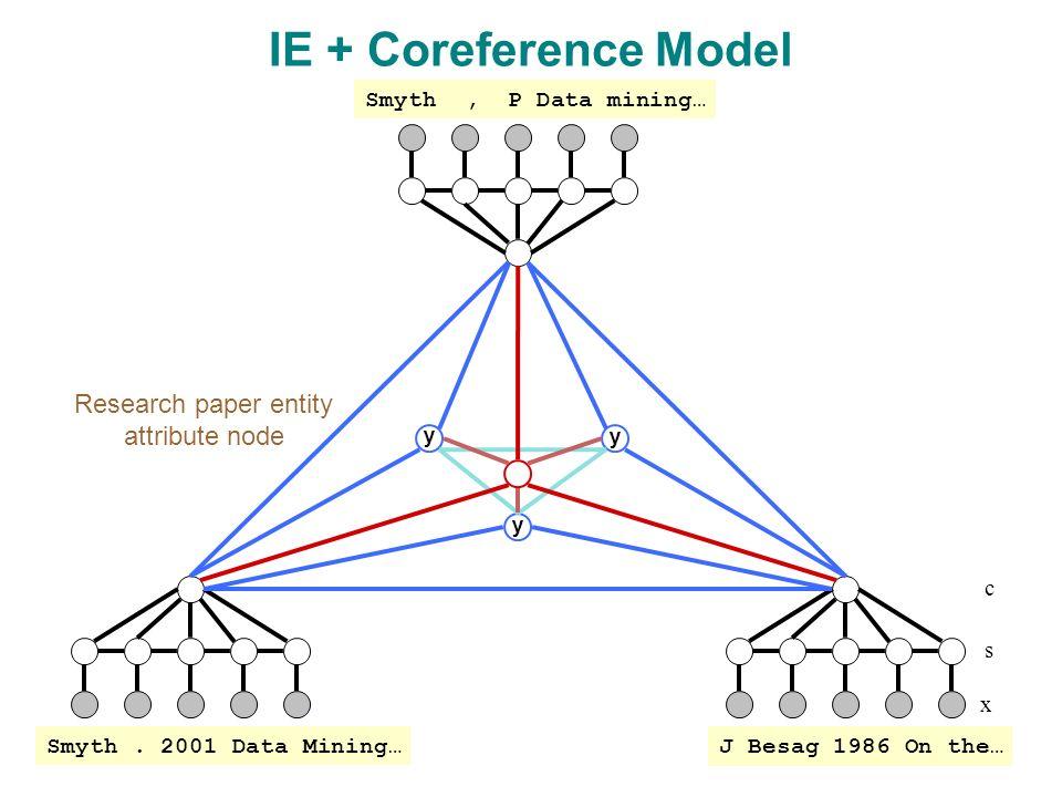 y y y x s IE + Coreference Model c J Besag 1986 On the… Smyth.