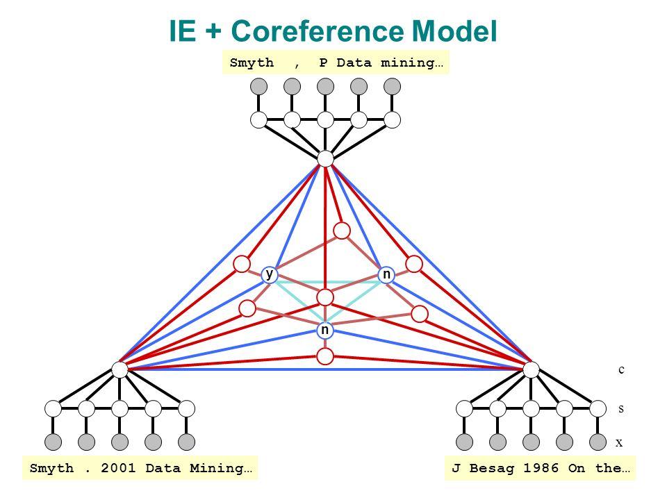 y n n x s IE + Coreference Model c J Besag 1986 On the… Smyth.