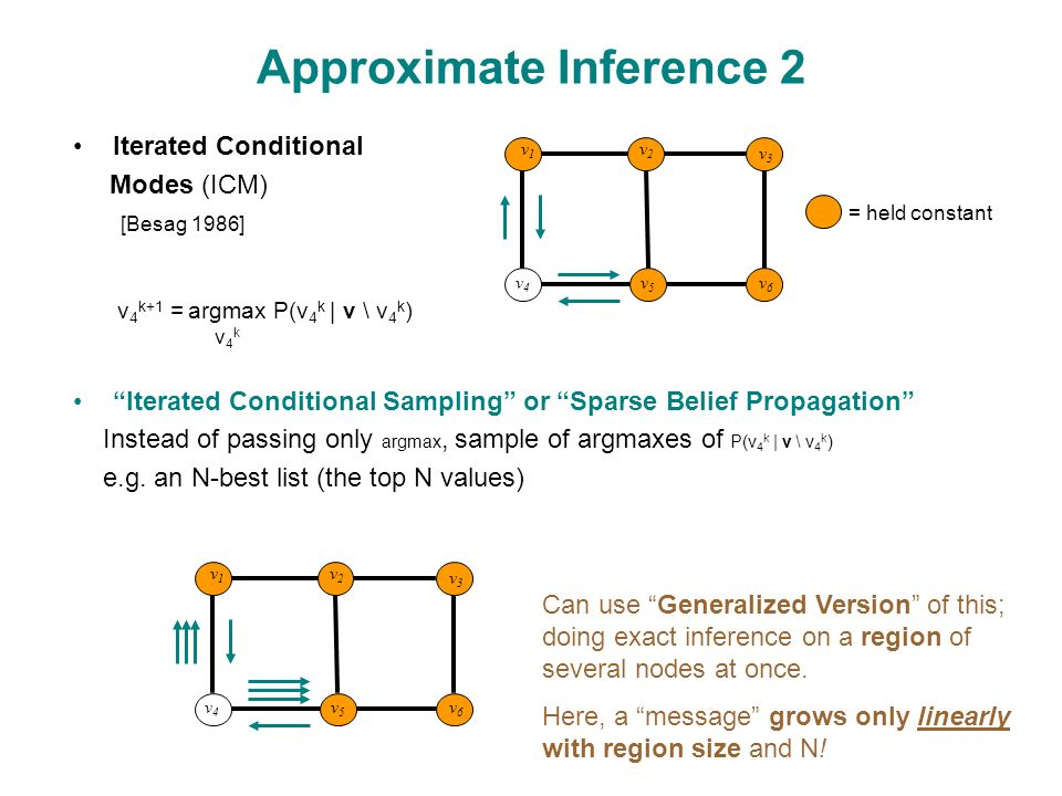 Iterated Conditional Modes (ICM) [Besag 1986] Iterated Conditional Sampling or Sparse Belief Propagation Instead of passing only argmax, sample of argmaxes of P(v 4 k | v \ v 4 k ) e.g.