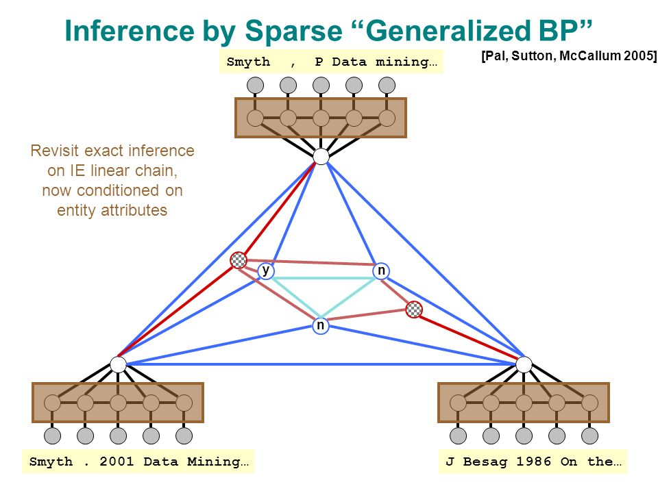 y n n Inference by Sparse Generalized BP J Besag 1986 On the… Smyth.