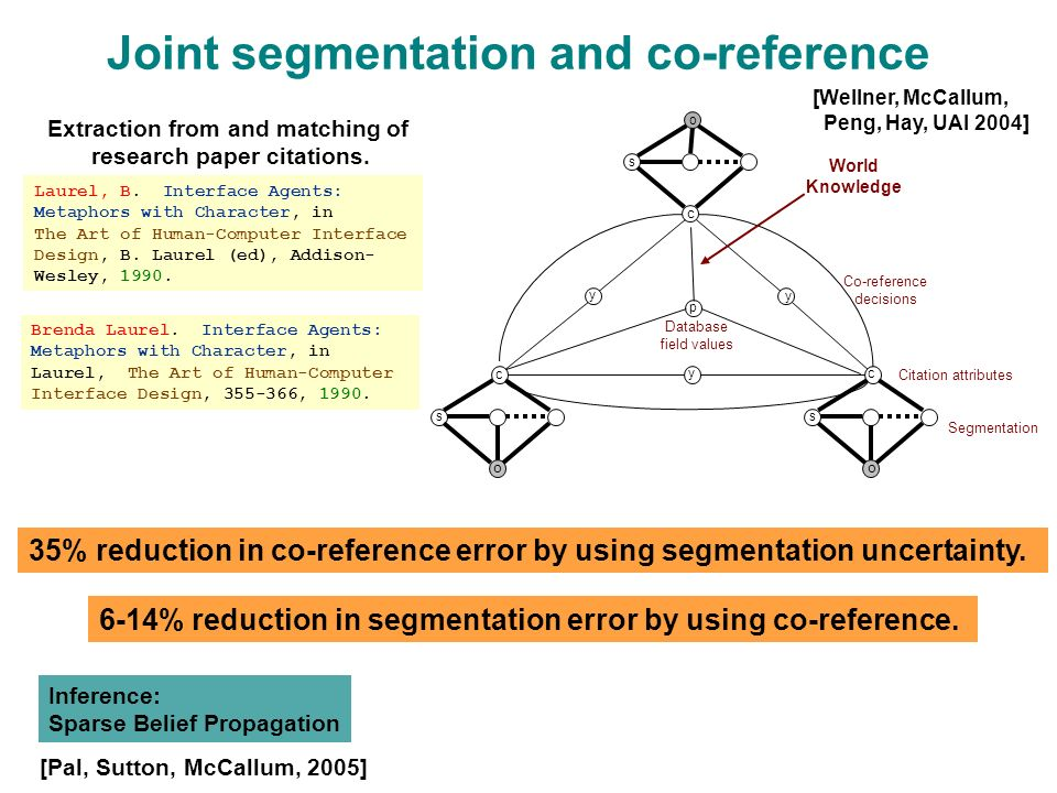 p Database field values c Joint segmentation and co-reference o s o s c c s o Citation attributes y y y Segmentation [Wellner, McCallum, Peng, Hay, UAI 2004] Inference: Sparse Belief Propagation Co-reference decisions Laurel, B.