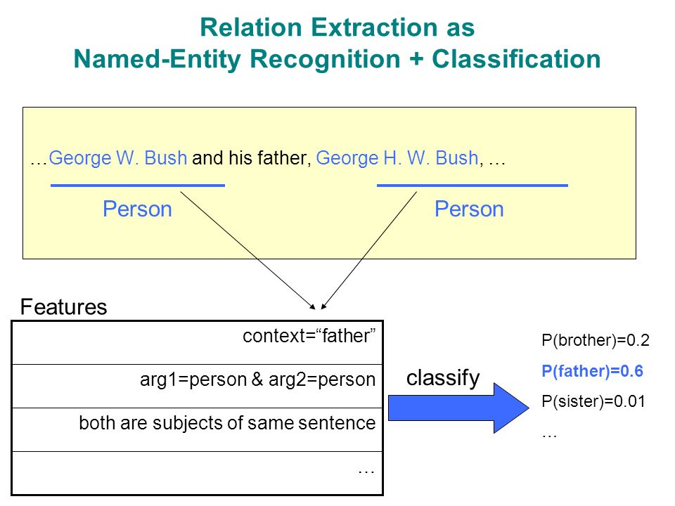 Relation Extraction as Named-Entity Recognition + Classification …George W.