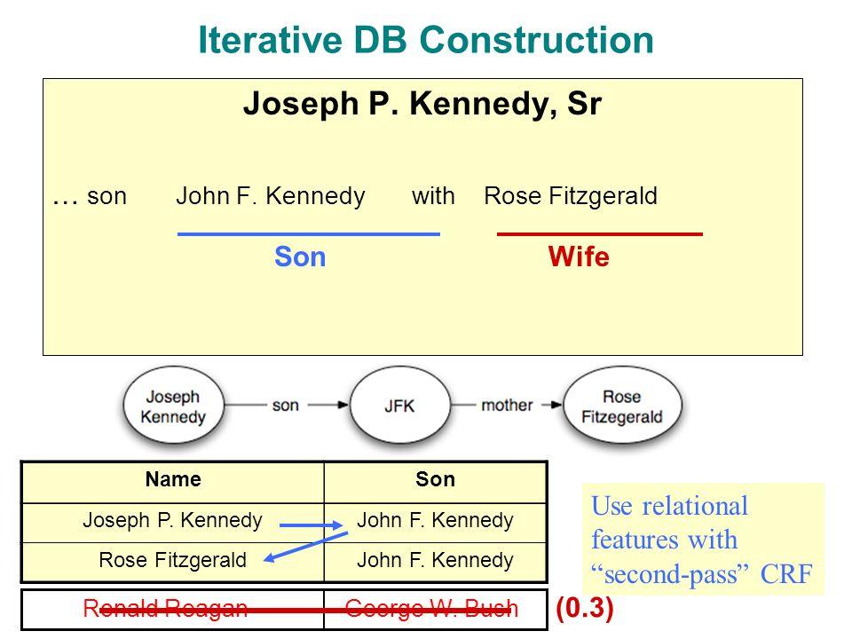 Iterative DB Construction Joseph P. Kennedy, Sr … son John F.