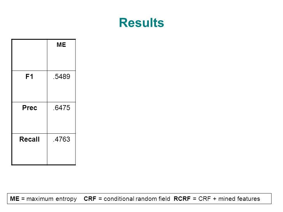 Results Member Of: 0.4211 -> 0.6093 MECRFRCRFRCRF.9RCRF.5RCRF Truth RCRF Truth.5 F1.5489.5995.6100.6008.6136.6791.6363 Prec.6475.7019.6799.7177.7095.7553.7343 Recall.4763.5232.5531.5166.5406.6169.5614 ME = maximum entropy CRF = conditional random field RCRF = CRF + mined features