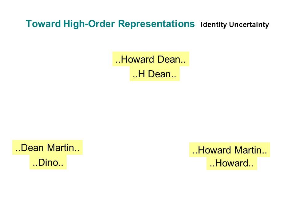 Toward High-Order Representations Identity Uncertainty..Howard Dean....H Dean....Dean Martin....Dino....Howard Martin....Howard..